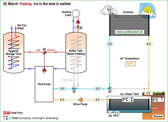 (9) Heat Pump System LEO_2 March