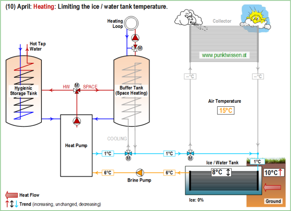 (10) Heat Pump System LEO_2 April