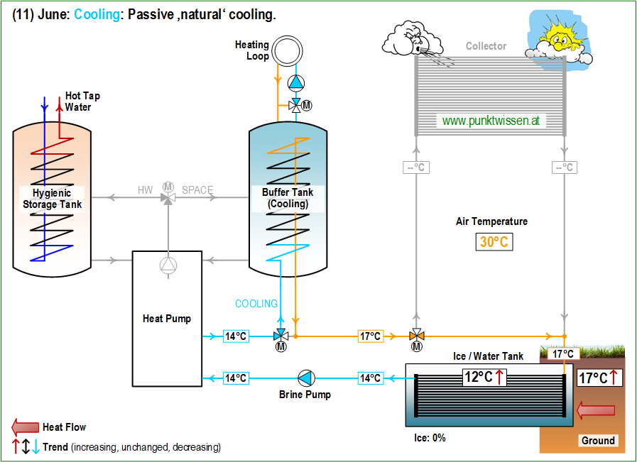 (11) Heat Pump System LEO_2 June