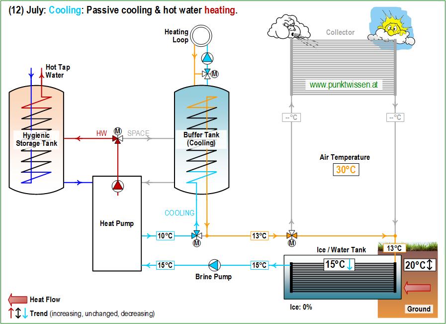 (12) Heat Pump System LEO_2 July: Cooling