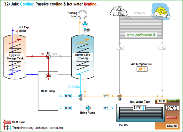 (12) Heat Pump System LEO_2 July: Cooling