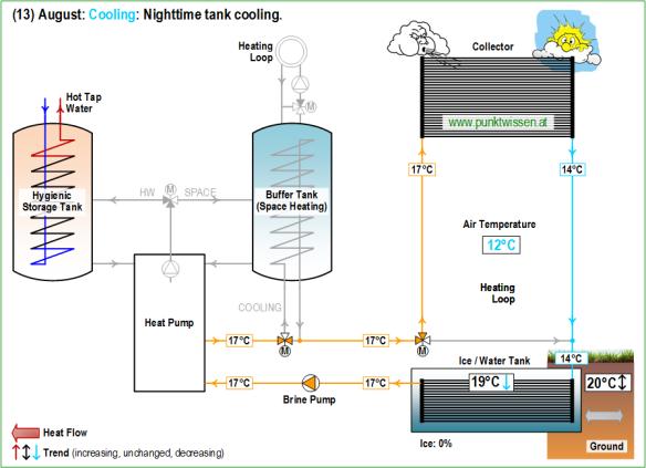 (13) Heat Pump System LEO_2 August