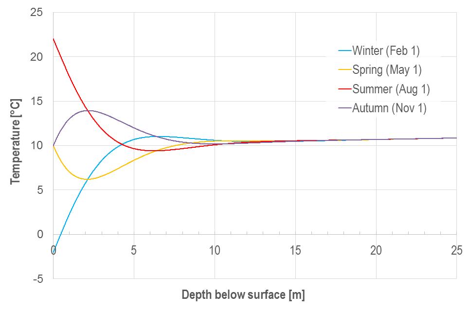 temperature-wave-spatial