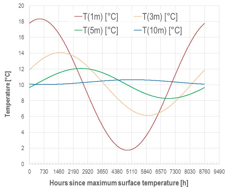 Temperature wave: Temporal evolution