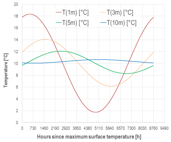 Temperature wave: Temporal evolution