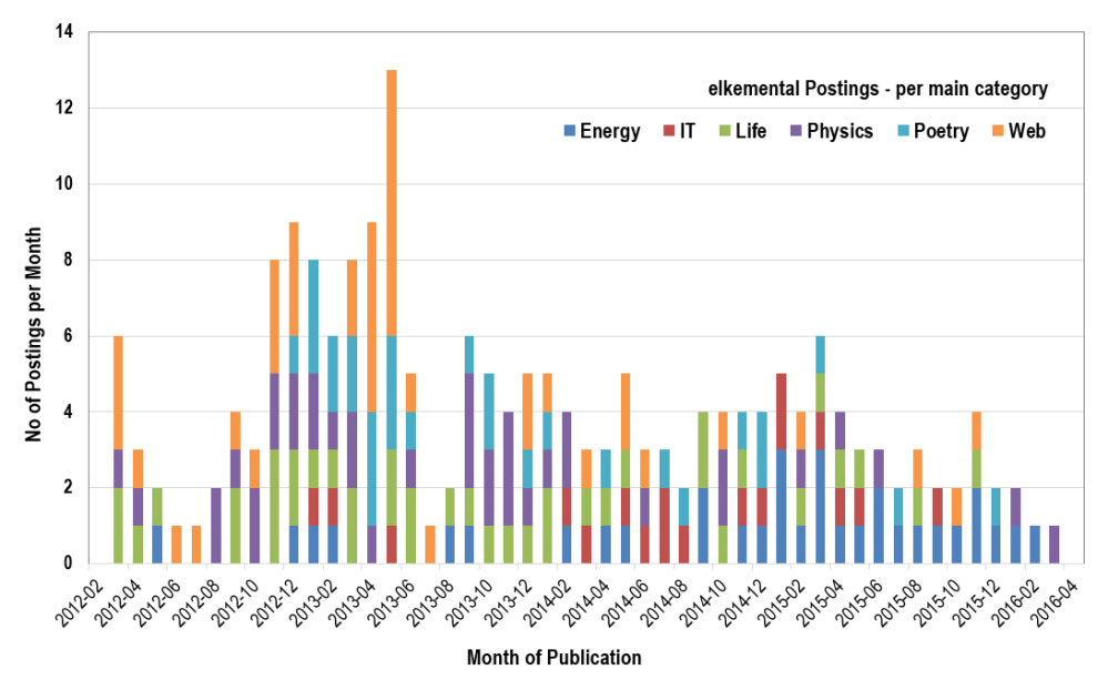 Statistics on blog postings: Posts per month in each main category