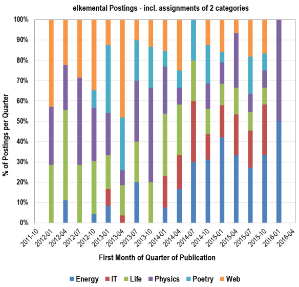 Statistics on blog postings: Posts per quarter in each category, including the assignment of more than one category.