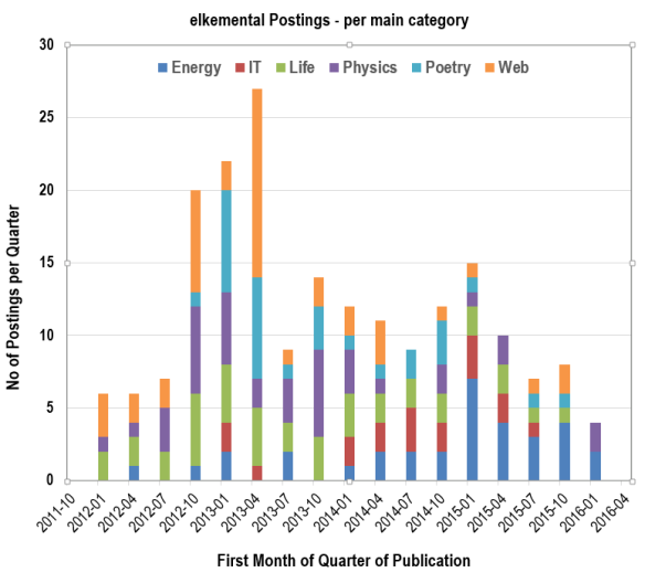 Statistics on blog postings: Posts per quarter in each main category