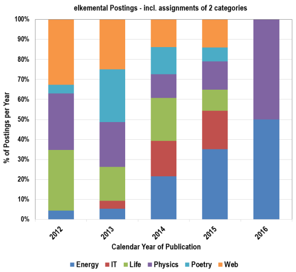 Statistics on blog postings: Posts per year in each category, including the assignment of more than one category.