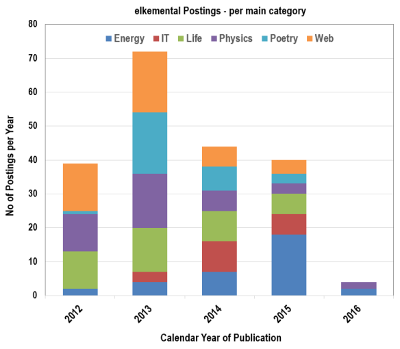 Statistics on blog postings: Posts per year in each main category