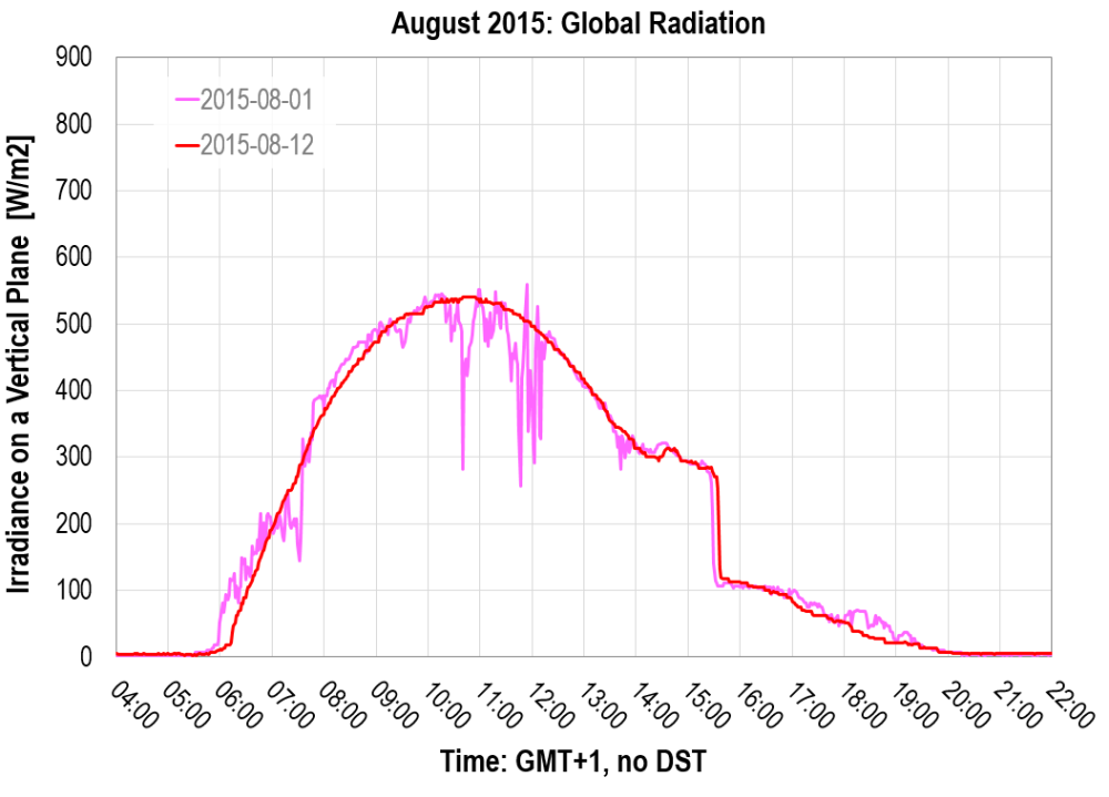 Global Radiation over time: August 2015