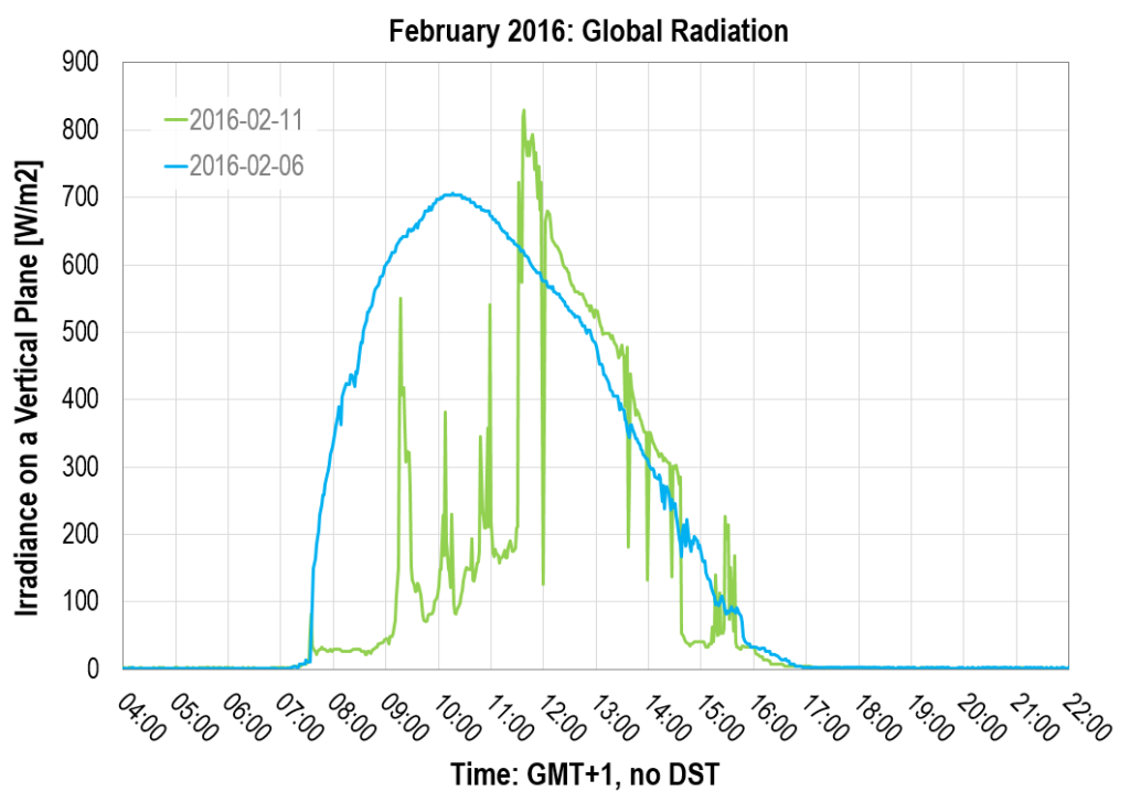 Global Radiation over time: February 2016