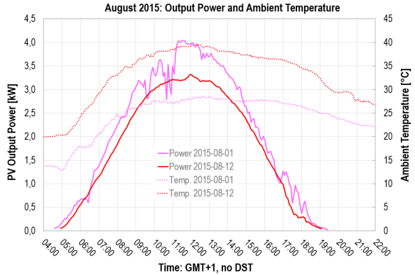 PV power over time: August 2015 - Output Power and Ambient Temperature