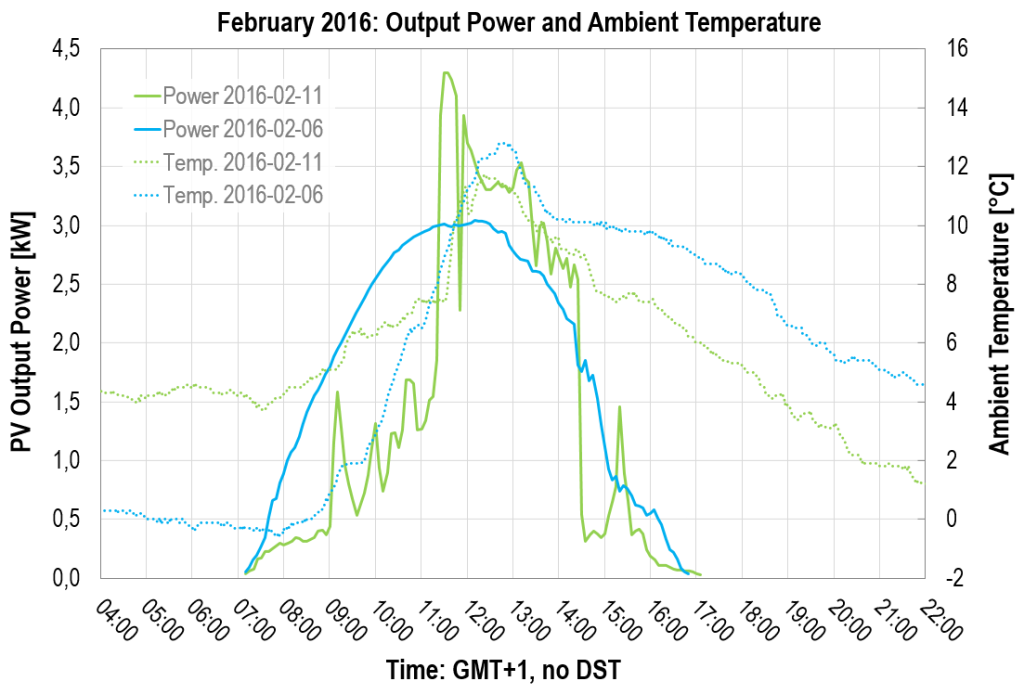 PV power over time: February 2016 - Output Power and Ambient Temperature
