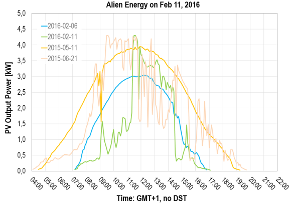 PV power over time: Alien Energy on Feb 11, 2016