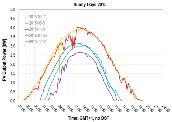 PV power over time: Sunny days 2015