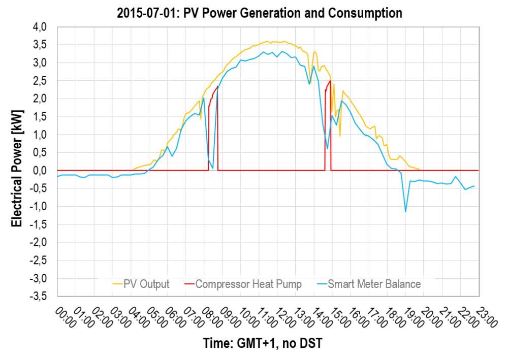 2015-07-01: Photovoltaics and Power Consumption, Heat Pump's Compressor