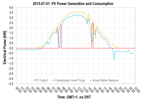 2015-07-01: Photovoltaics and Power Consumption, Heat Pump's Compressor