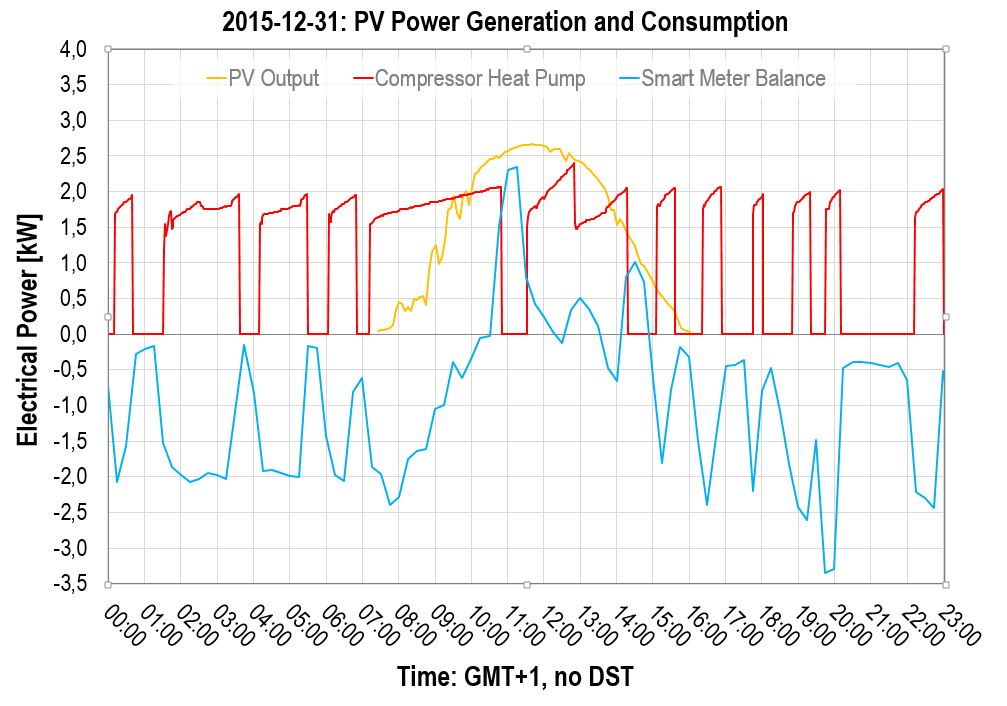 2015-12-31: Photovoltaics and Power Consumption, Heat Pump's Compressor