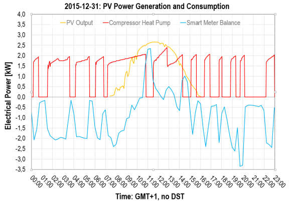 2015-12-31: Photovoltaics and Power Consumption, Heat Pump's Compressor