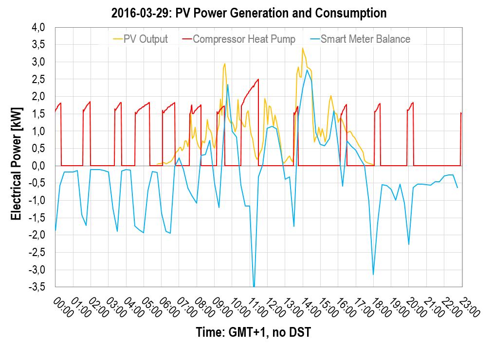 2016-03-29: Photovoltaics and Power Consumption, Heat Pump's Compressor