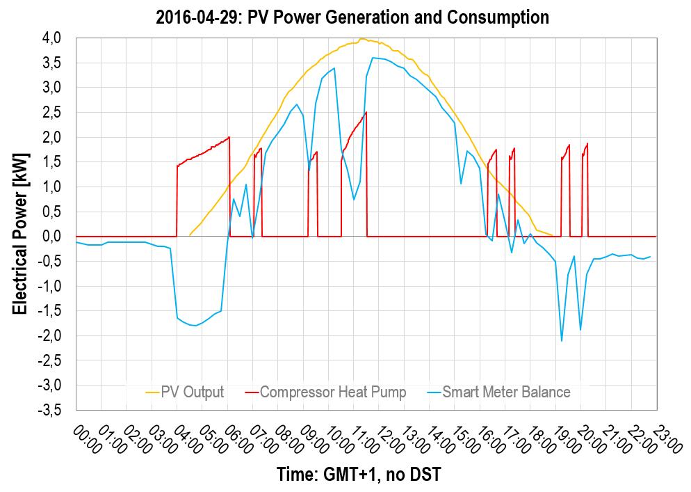 2016-04-29: Photovoltaics and Power Consumption, Heat Pump's Compressor