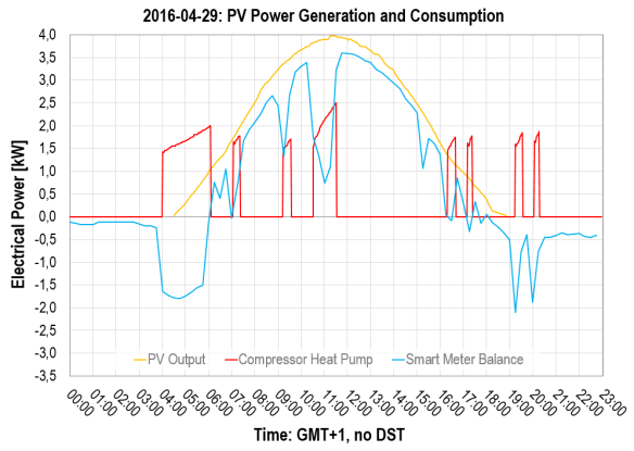 2016-04-29: Photovoltaics and Power Consumption, Heat Pump's Compressor