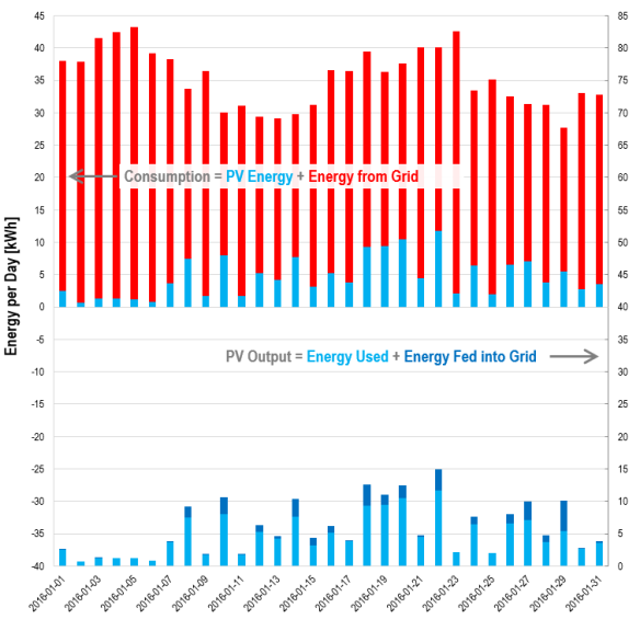 Monthly energy balances for photovoltaic generator in January 2016: Energy used directly versus fed into grid.