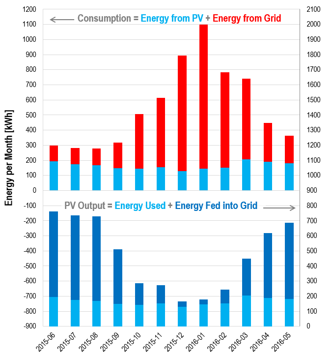 Monthly energy balances for photovoltaic generator: Energy used directly versus fed into grid