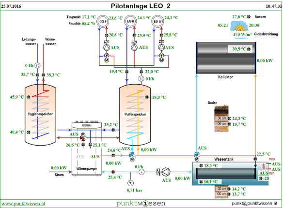 Online schematic of the heatpump system, showing the temperature and flow sensors needed for control, and a few sensors needed for research (radiation, ground temperature). Screenshot from CMI/UVR1611/UVR16x