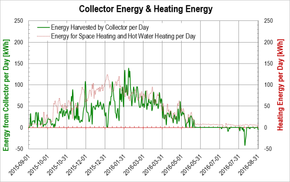 Heating season 2015/2016: Energy harvested from air by the collector versus heating-energy
