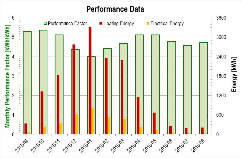 Heating season 2015/2016: Performance data for the 'ice-storage-/solar-powered' heat pump system
