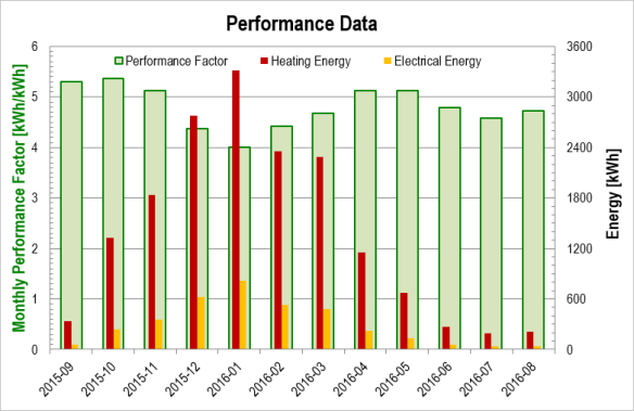 Heating season 2015/2016: Performance data for the 'ice-storage-/solar-powered' heat pump system