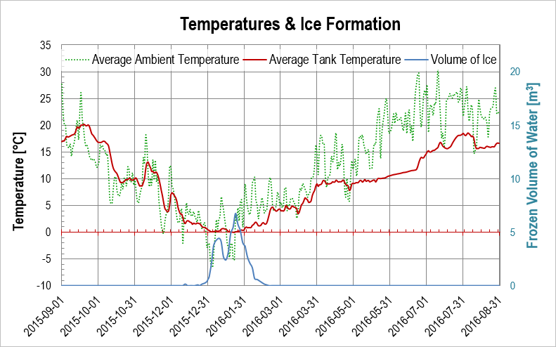 Heating season 2015/2016: Temperature of ambient air, water tank (heat source) and volume of water frozen in the tank.
