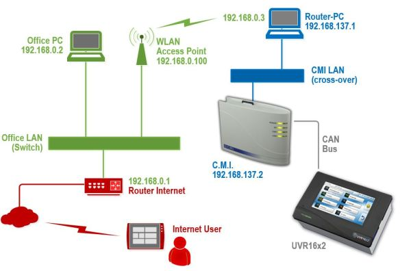 Using a notebook with Internet Connection Sharing enabled as a router to connect CMI (UVR16x2's ethernet gatway) to the internet