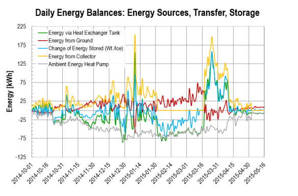 2014-09-01 - 2015-05-15: Daily Energy Balances: Energy Sources, Transfer, Storage