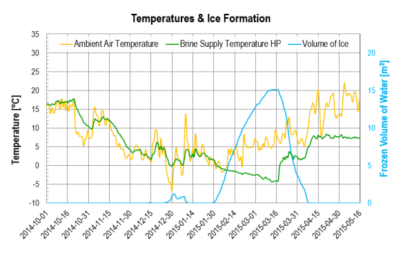 2014-09-01 - 2015-05-15: Temperatures and ice formation