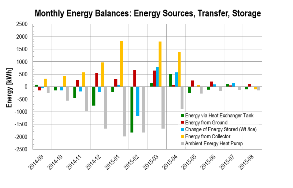 Season 2014 - 2015: Monthly Energy Balances: Energy Sources, Transfer, Storage