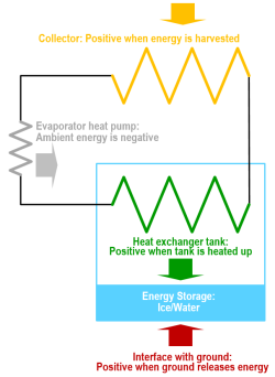 Energy storage, heat exchangers, heat flow