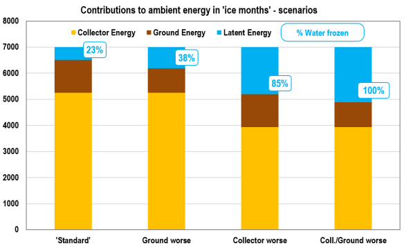 Contributions to ambient energy in ice months - scenarios.