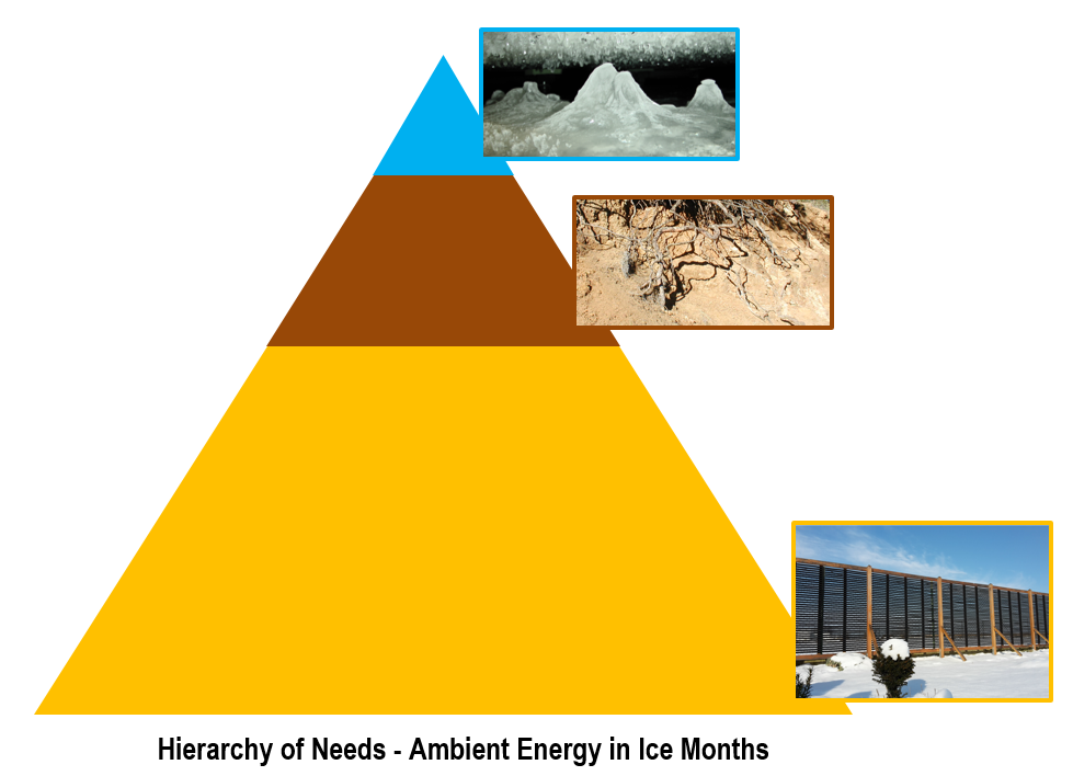 Ambient energy needed in Dec/Jan/Fec - approximate contributions of collector, ground, ice