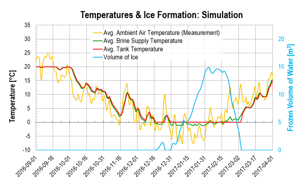 2016-09 - 2017-03: Temperatures and ice formation - simulations.