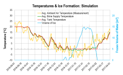 Simulations of brine and tank temperature and volume of ice, based on system state in 1-minute intervals.