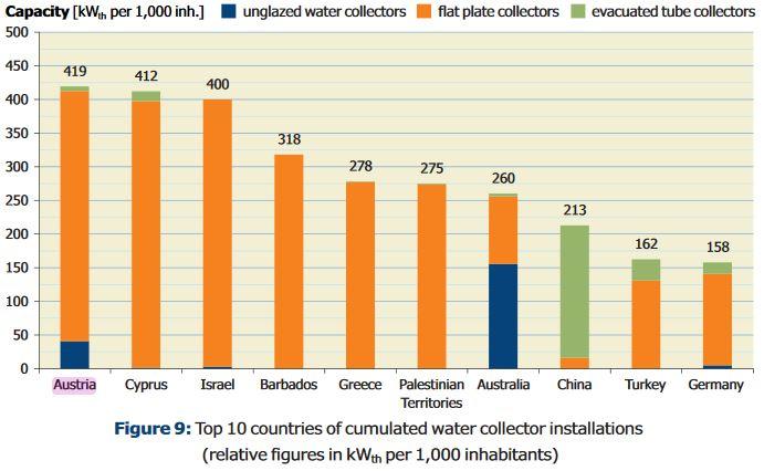 solar-thermal-collectors-per-1000-inhabitants-2014