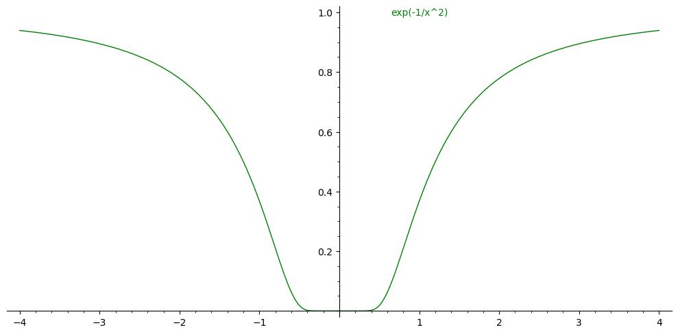 exp-minus-1-x2