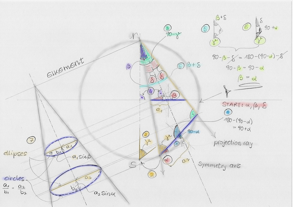 Stereographic projection maps circles to circles - sketch of a proof